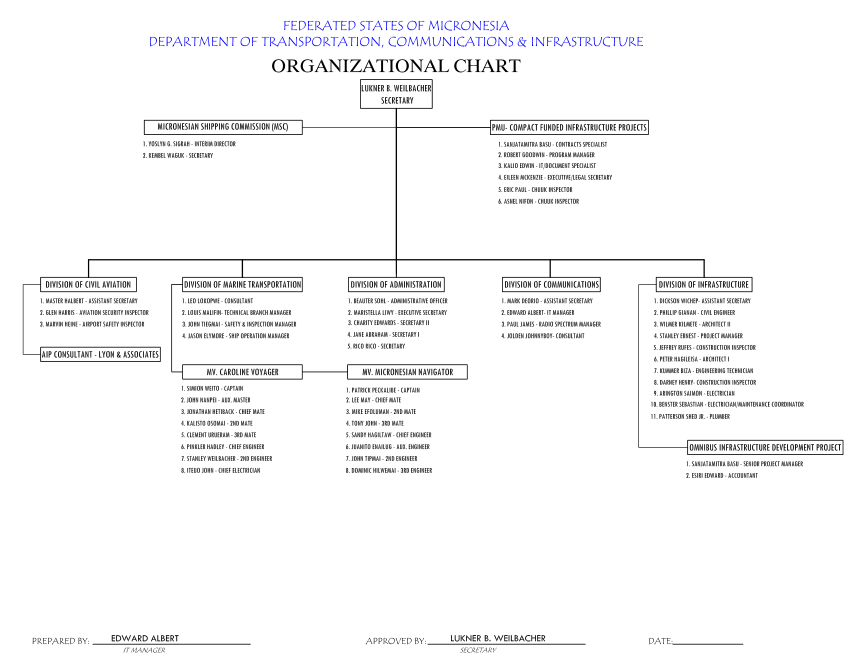 Department of Transportation, Communications
